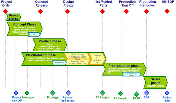 process flow chart of yarn dyeing r d process flow chart #14